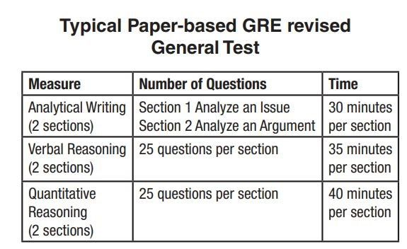 تفاوت بین آزمون موضوعی و عمومی جی.آر.ای