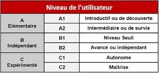 جدول زبان فرانسه
